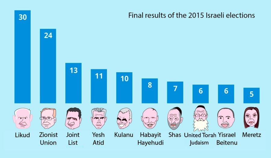 The final results of the 2015 elections - Seats in the Knesset. graphic credit: Haaretz